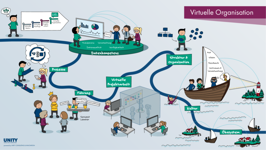 Das Big Picture für die virtuelle Organisation