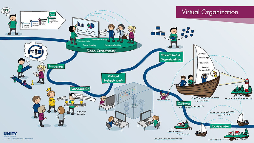 Big Picture for the virtual Organization